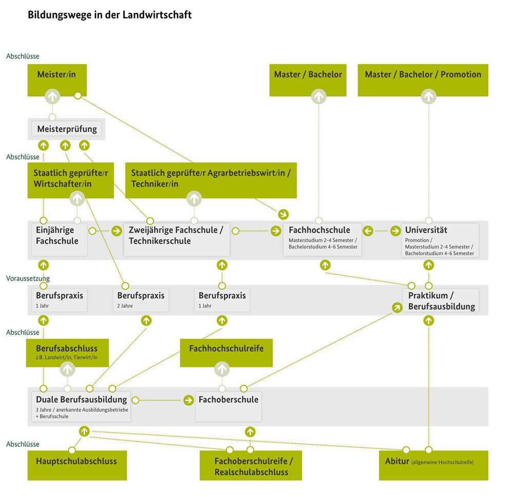 Vlf verband f r landwirtschaftliche fachbildung in for Weiterbildung innenarchitektur schweiz