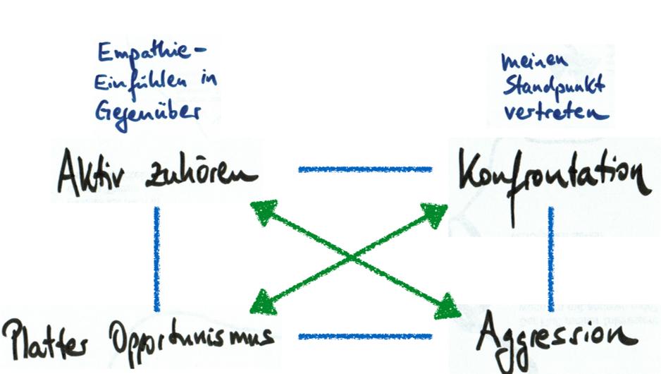 Wertequadrat nach F. Schulz von Thun